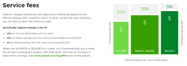 Chart showing the service fees Upwork charges freelancers